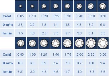 Diamond Carat Size Chart Price